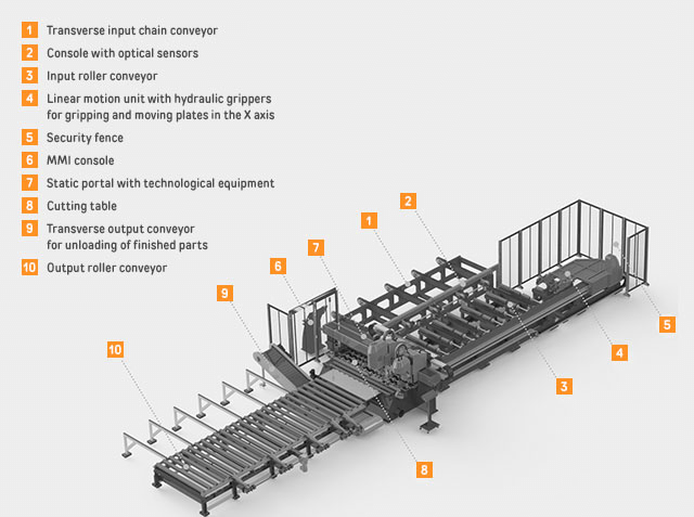 Automated line for production of steel structure parts